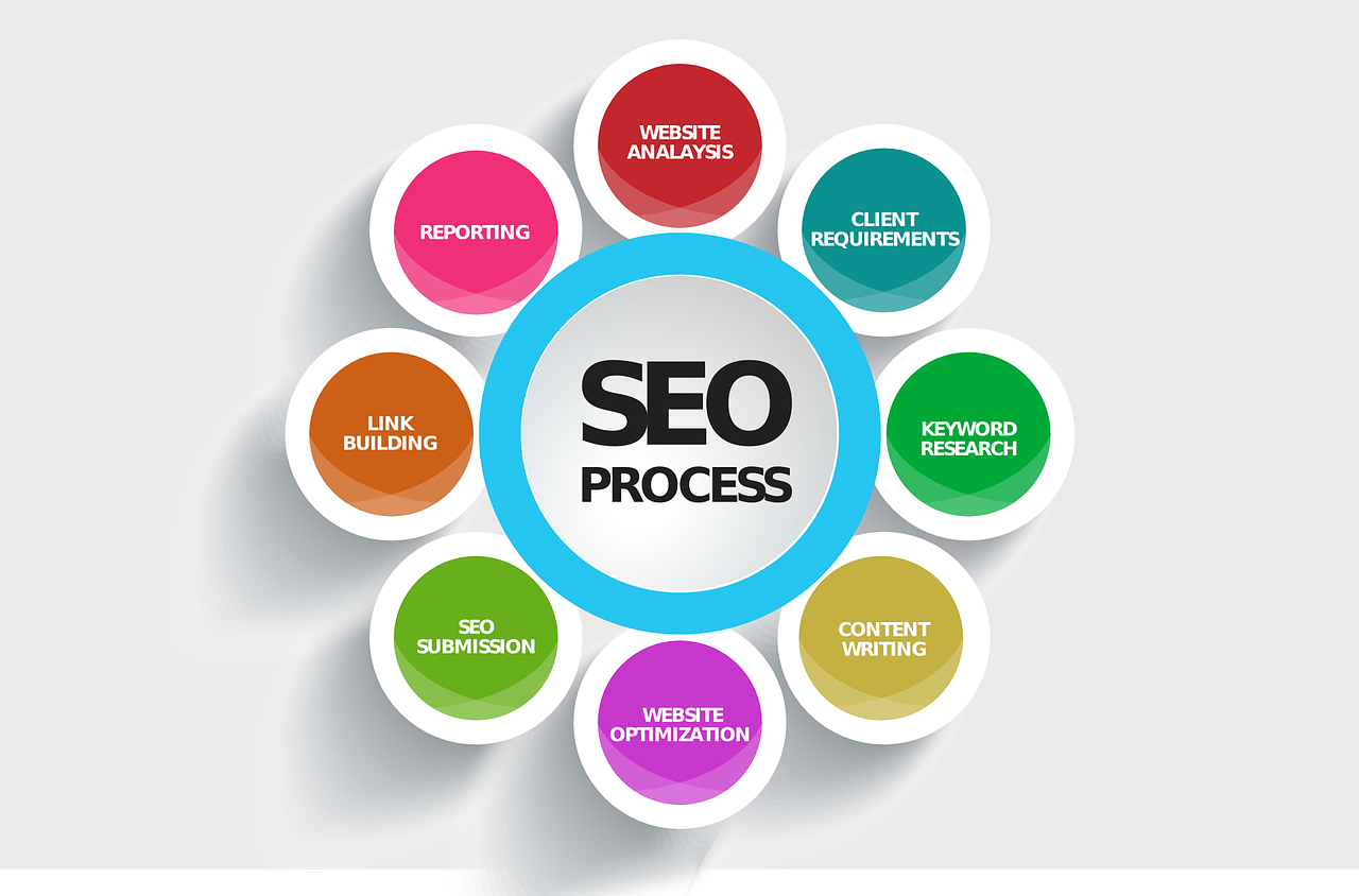 Result Driven Search Engine Optimization